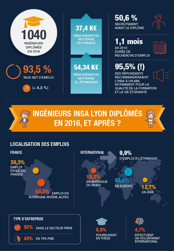 Ingenieurs Insa Diplomes En 2016 Et Apres Insa Lyon
