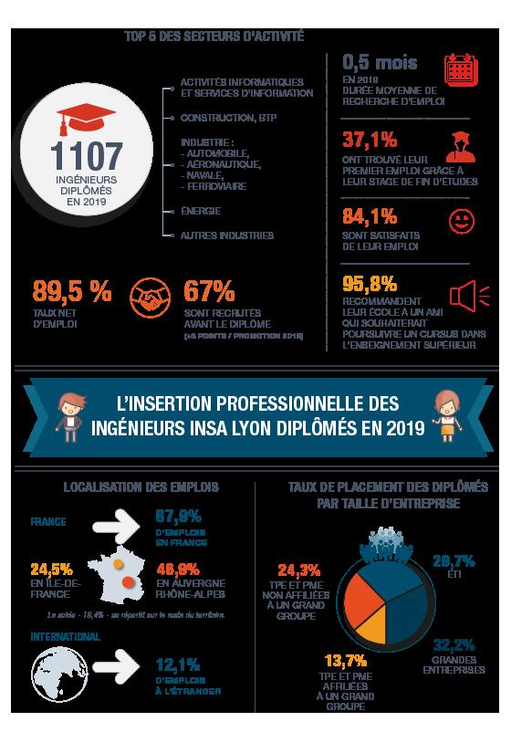 L'insertion professionnelle des ingénieurs INSA Lyon diplômés en 2019