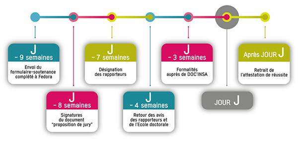 Soutenance D Une Thèse De Doctorat Insa Lyon